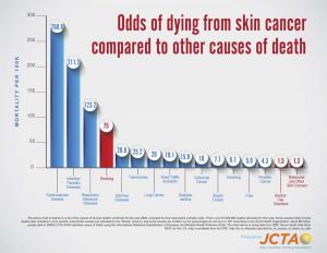 Skin-Cancer-vs-Other-Risk-Final